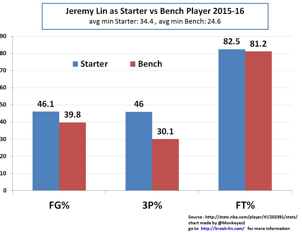 lin-starter-vs-bench-2015-16-part-2
