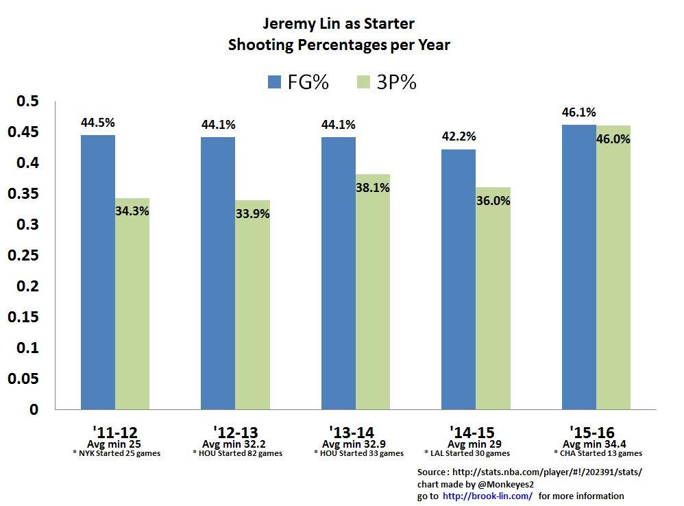 Jeremy Lin as Starter Shooting %