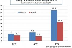 lin-starter-vs-bench-2015-16-part-1