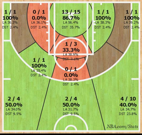 Jeremy Lin Nets Pre Season Shot Chart
