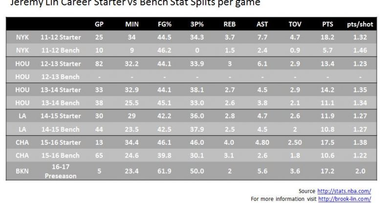 Jeremy Lin Starter vs Bench