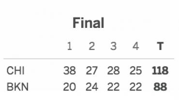 Brooklyn Nets vs. Chicago Bulls 10/31/16 Score