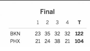 Brooklyn Nets vs. Phoenix Suns 11/12/16 Score