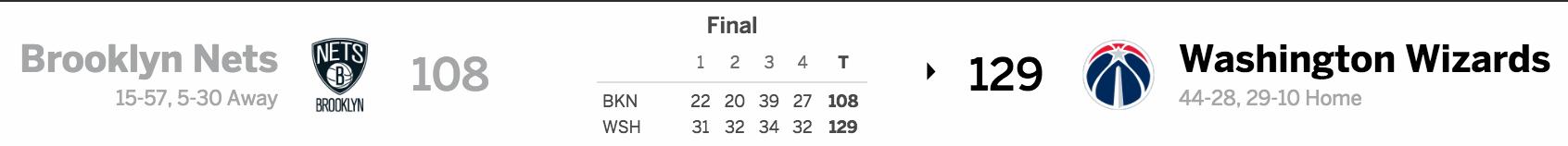 Brooklyn Nets vs Washington Wizards 3/24/17 Score
