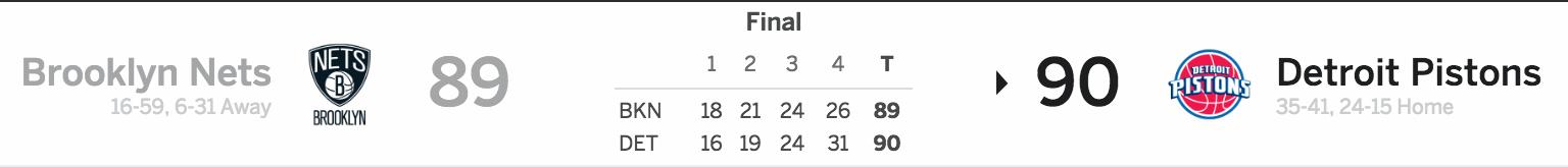 Brooklyn Nets vs. Detroit Pistons 03/30/17 Score