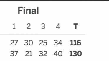 Brooklyn Nets vs. Portland Trailblazers 03-04-17 Score
