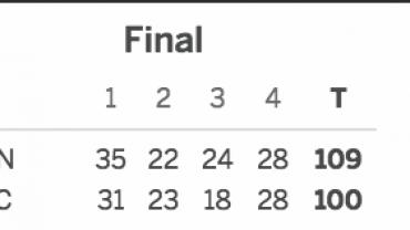Brooklyn Nets vs. Sacramento Kings 03-01-17 Score