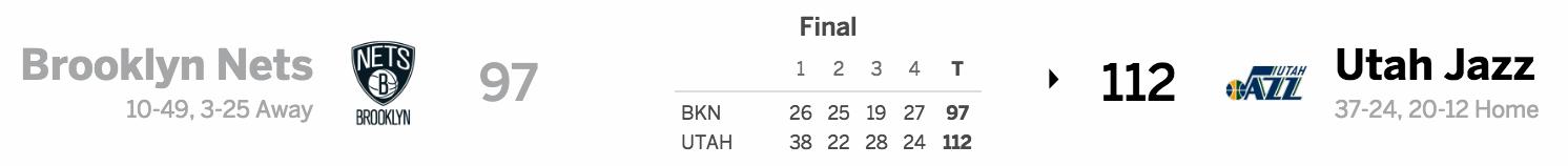 Brooklyn Nets vs. Utah Jazz 03-03-17 Score