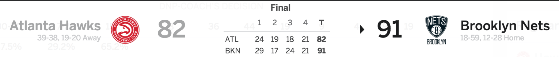 Brooklyn Nets vs Atlanta Hawks 4/2/17 Score