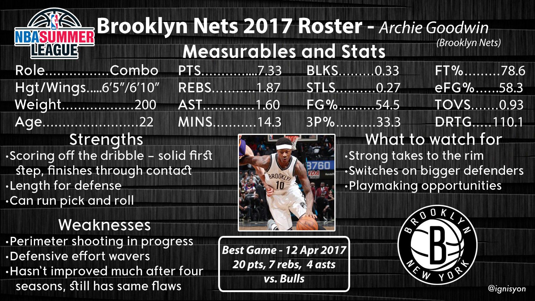 Brooklyn Nets Summer League Profile - Archie Goodwin