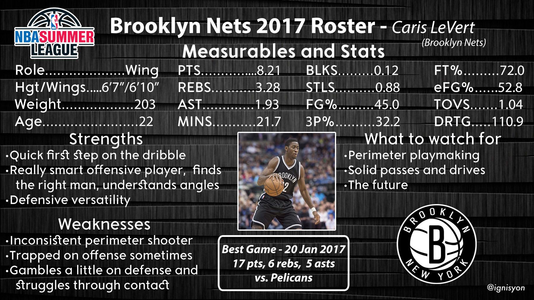 Brooklyn Nets Summer League Profile - Caris LeVert
