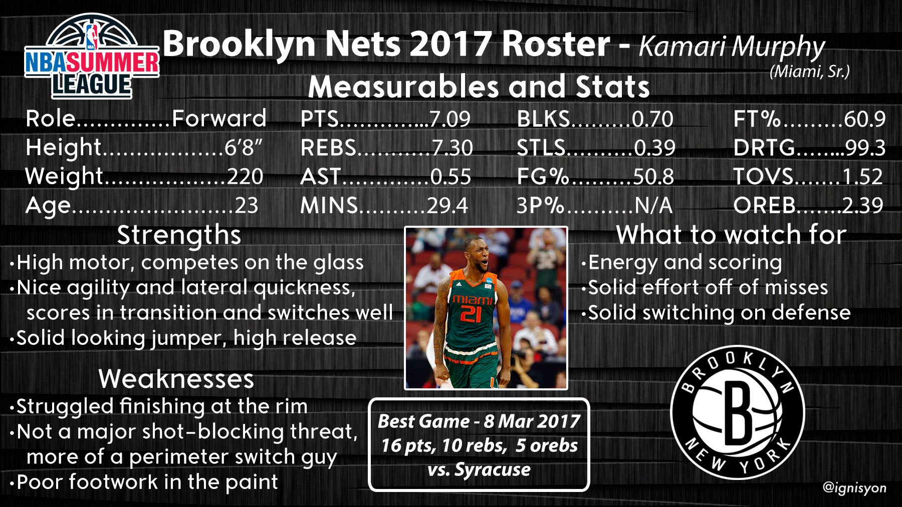 Kamari Murphy Brooklyn Nets Summer League
