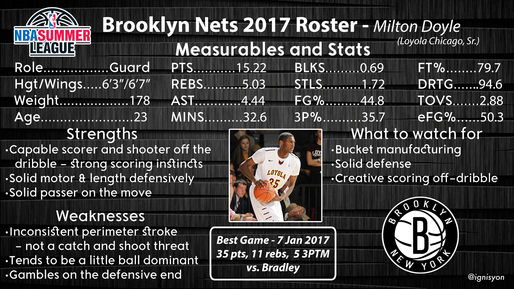 Milton Doyle Brooklyn Nets Summer League