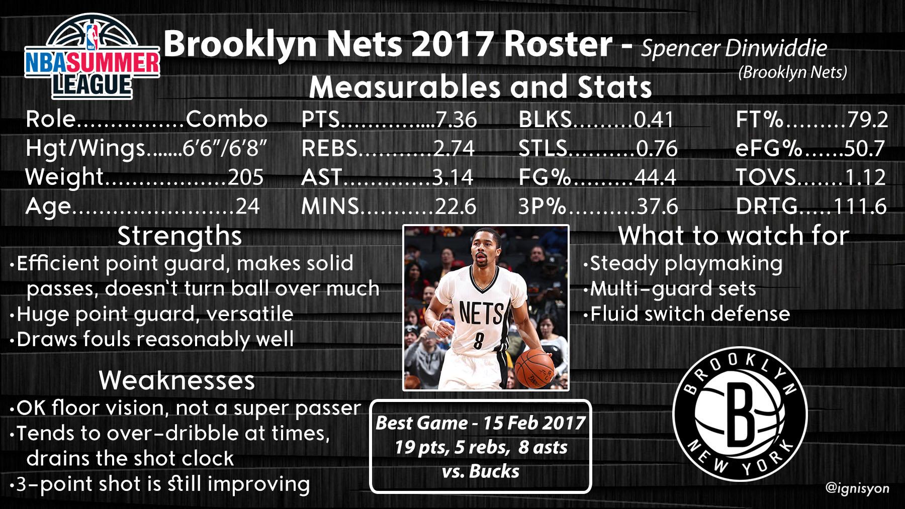 Brooklyn Nets Summer League Profile - Spencer Dinwiddie