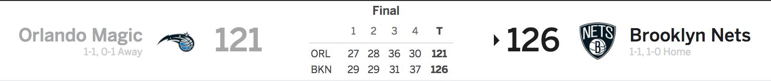 Nets vs. Magic 10/20/17 Score