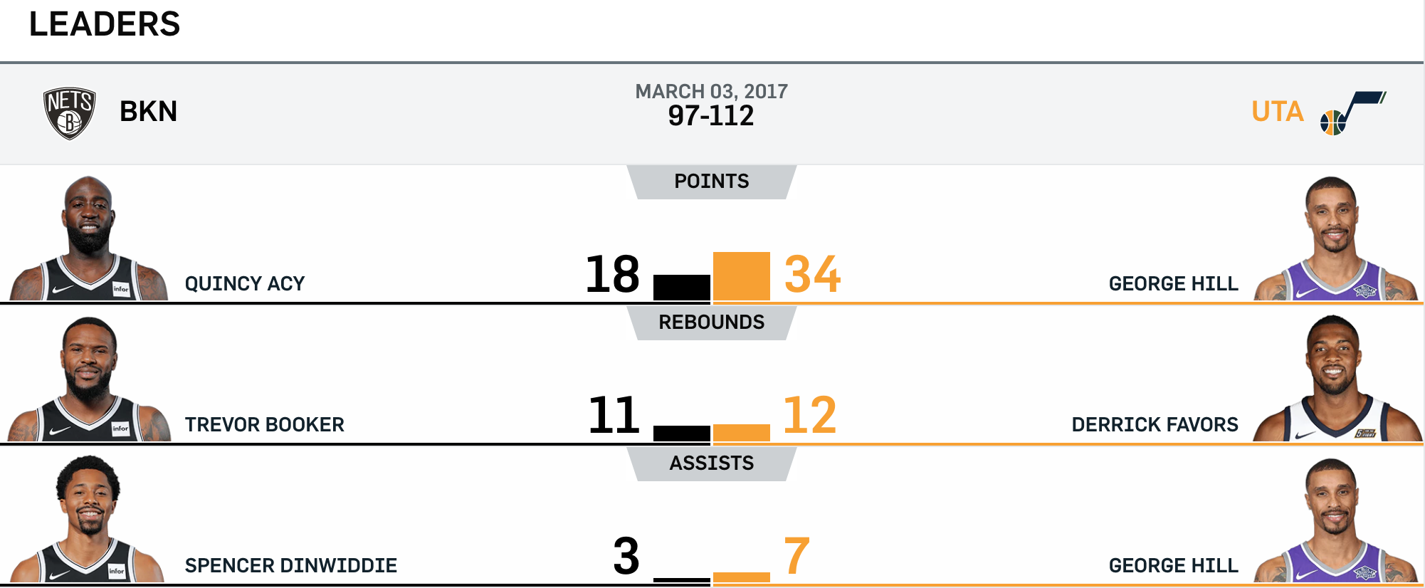 Nets vs Jazz 3-3-17 Leaders
