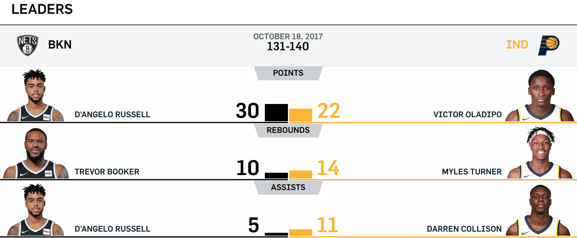 Nets at Pacers 10-18-17 Leaders