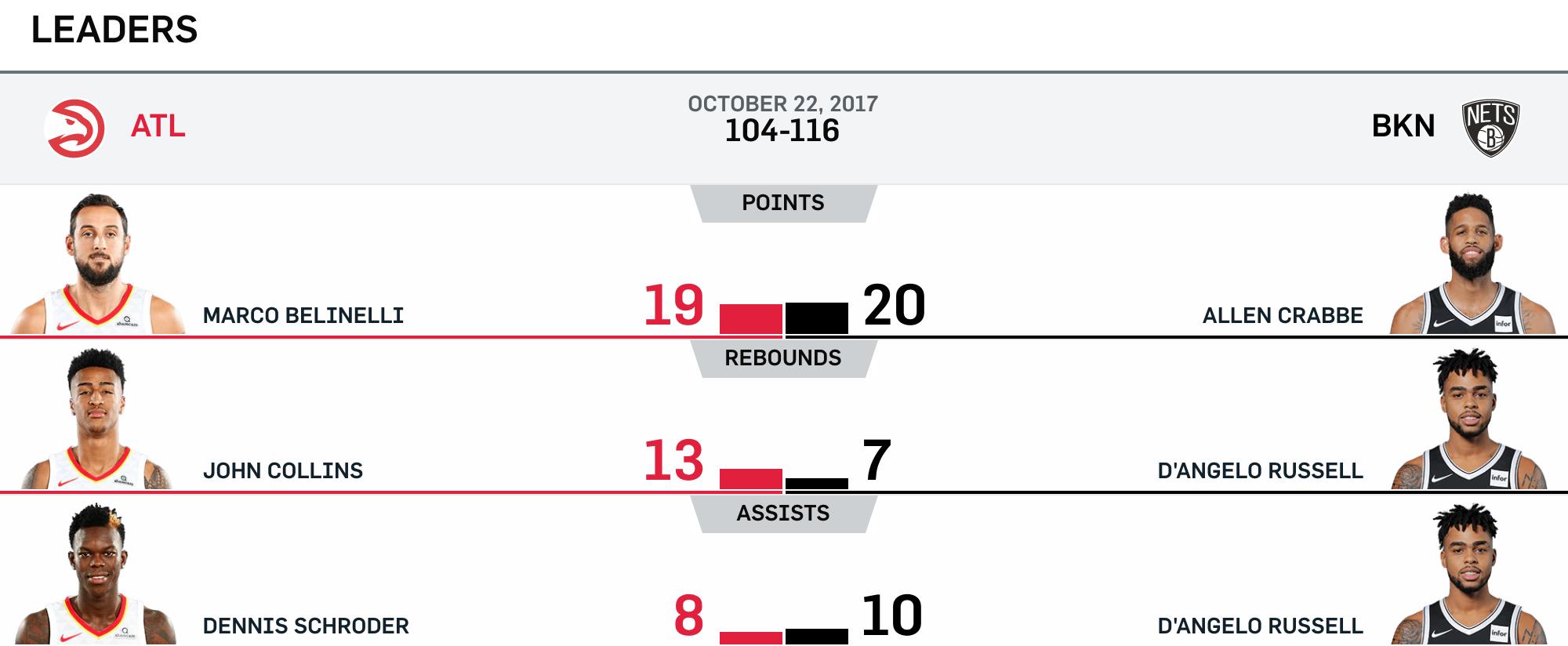 Nets vs Hawks 10-22-17 Leaders