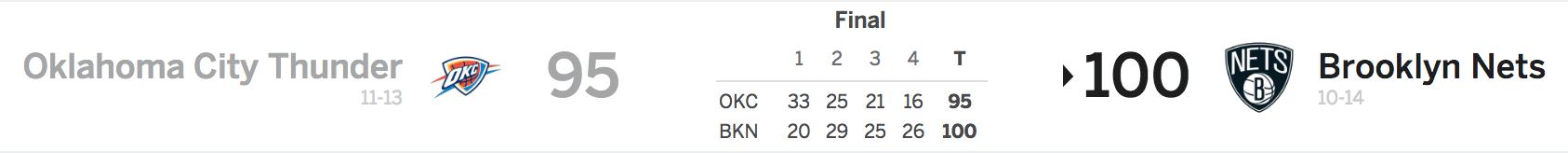 Nets vs Thunder 12-7-17 Score