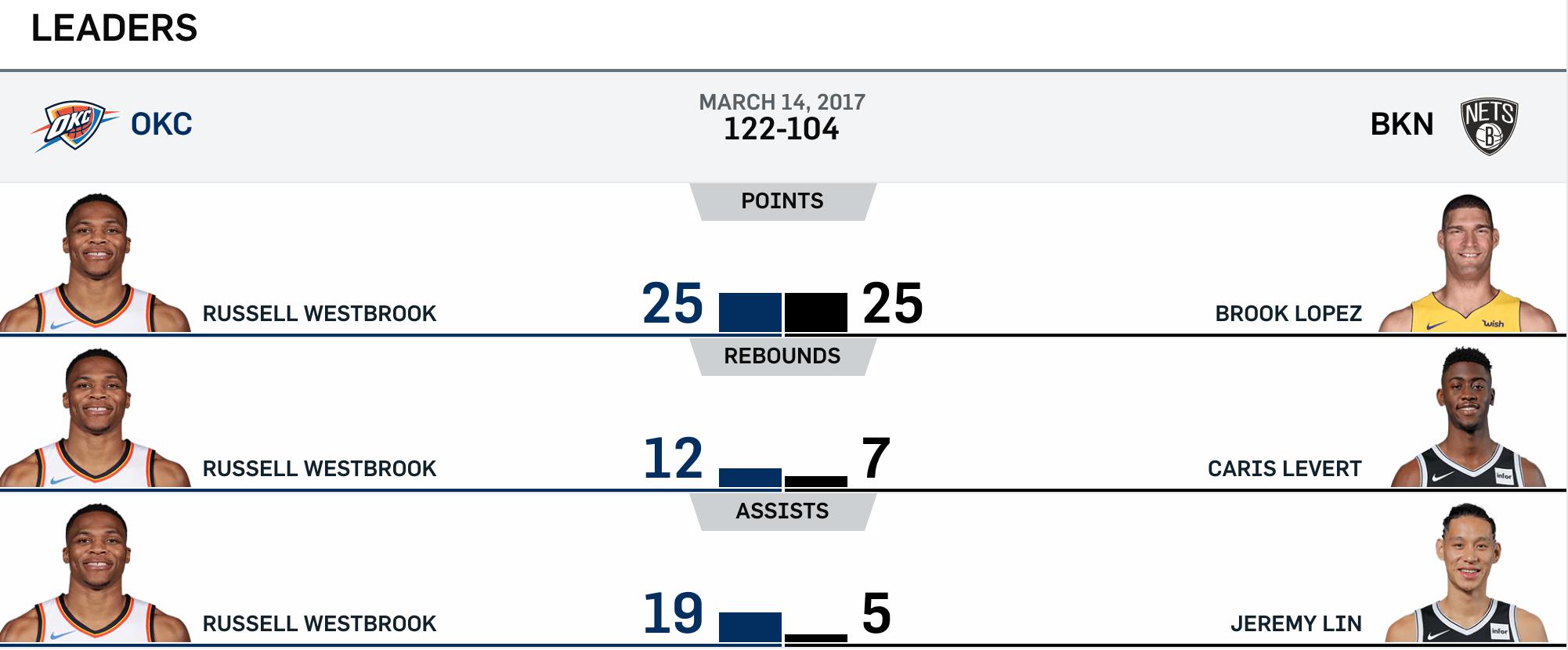 Nets vs Thunders 3-14-17 Leaders