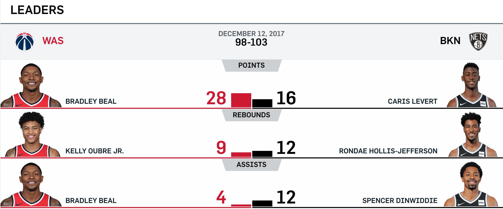 Nets vs Wizards 12-12-17 Leaders