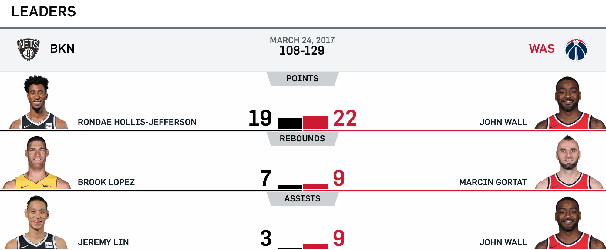 Nets vs Wizards 3-24-17 Leaders