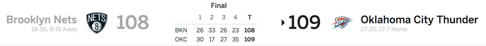 Brooklyn Nets at Oklahoma City Thunder 1-23-18 Score