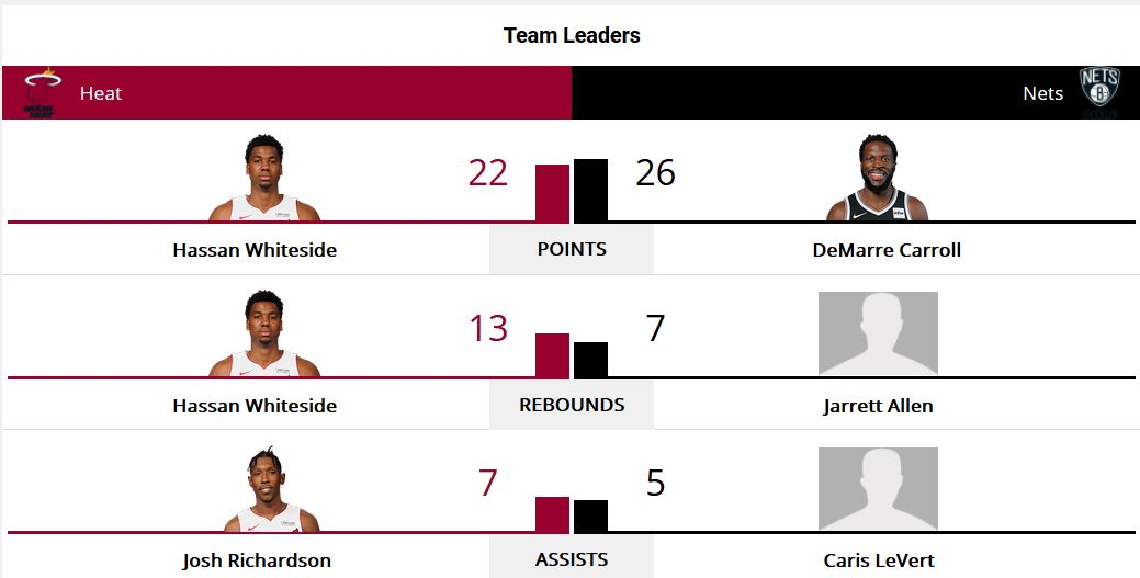 Brooklyn Nets vs. Miami Heat 1-19-18 Top Performers post game