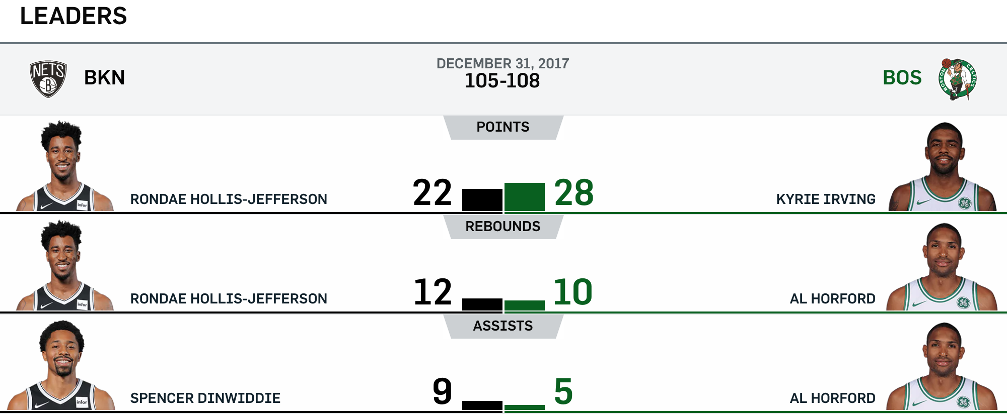 Nets at Celtics 12-31-17 Leaders