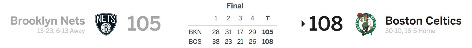 Nets at Celtics 12-31-17 Score