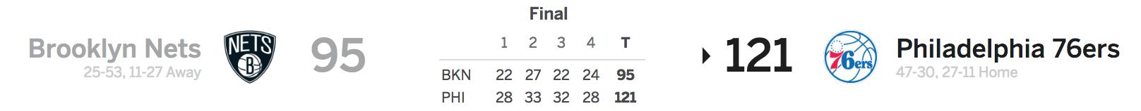 Brooklyn Nets vs Philadelphia 76ers 4-3-18 Score